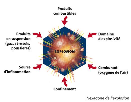 Hexagone de l'explosion ATEX